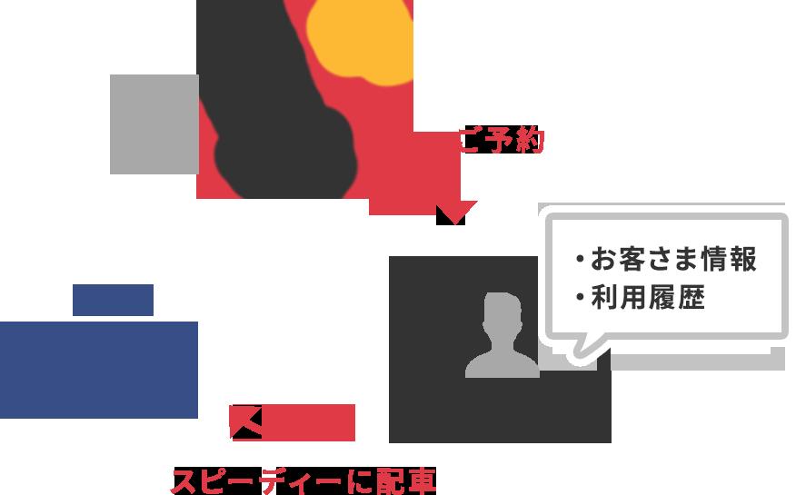 CTIシステム(電話受付システム)